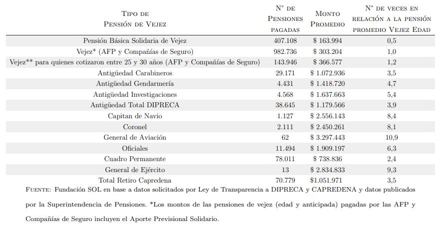 Comparación entre distintas modalidades de pensión pagadas en Chile a Diciembre de 2020. Fundación Sol.